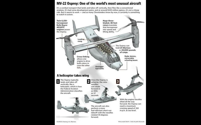 Felix - V 22 Osprey.