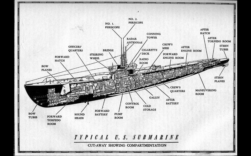 Cutaway drawing of a Gato class submarine.